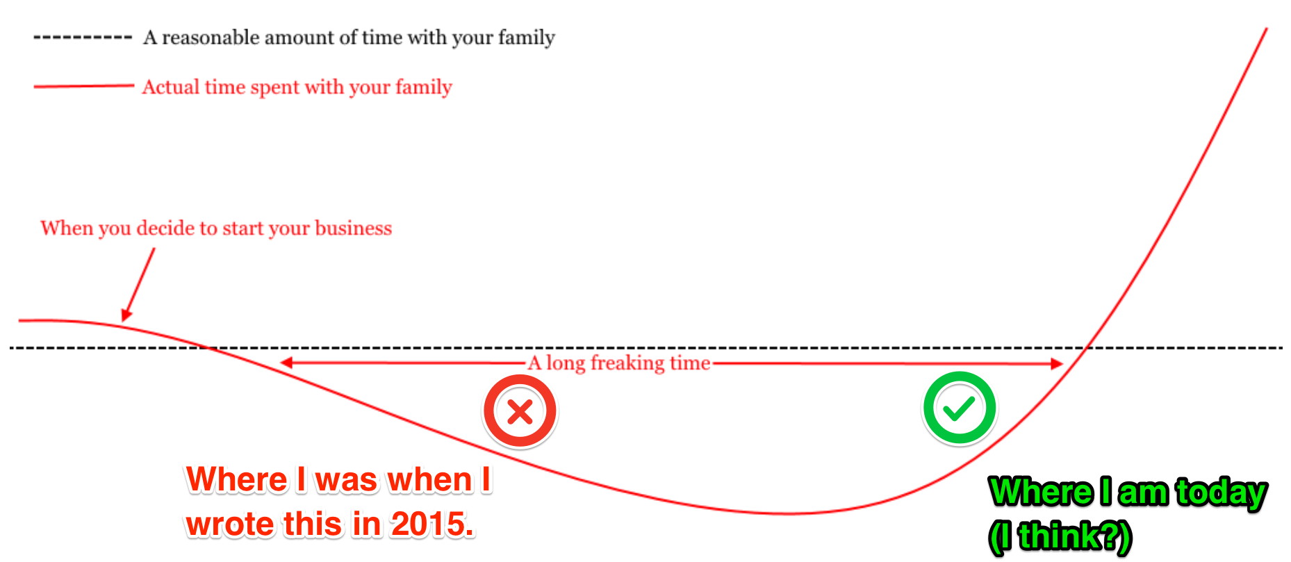 family and business timeline