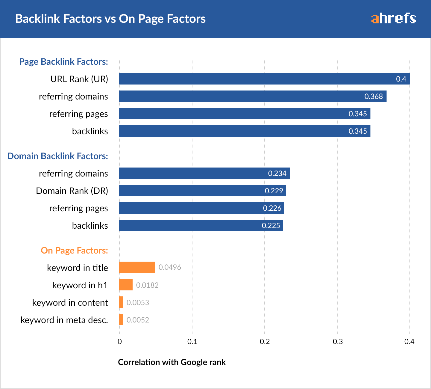 ahrefs backlink factors vs on page factors chart