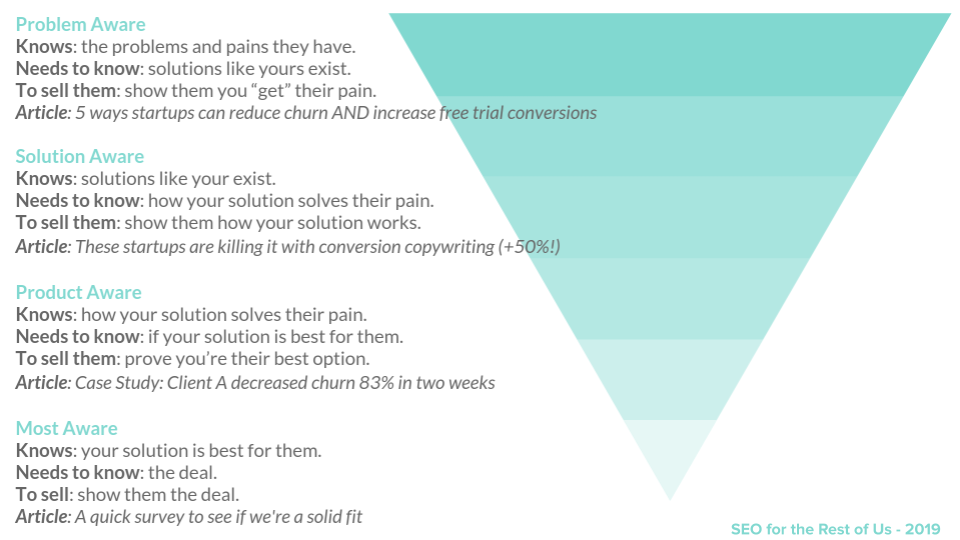 user intent funnel