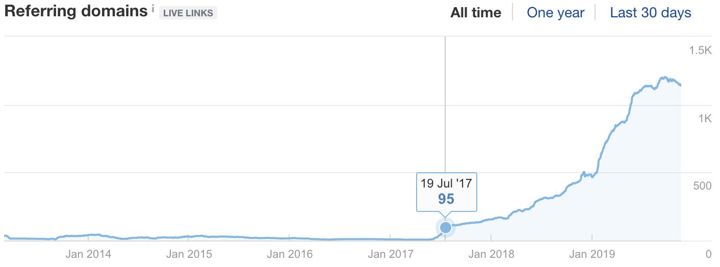ahrefs graph of links to detailedcom