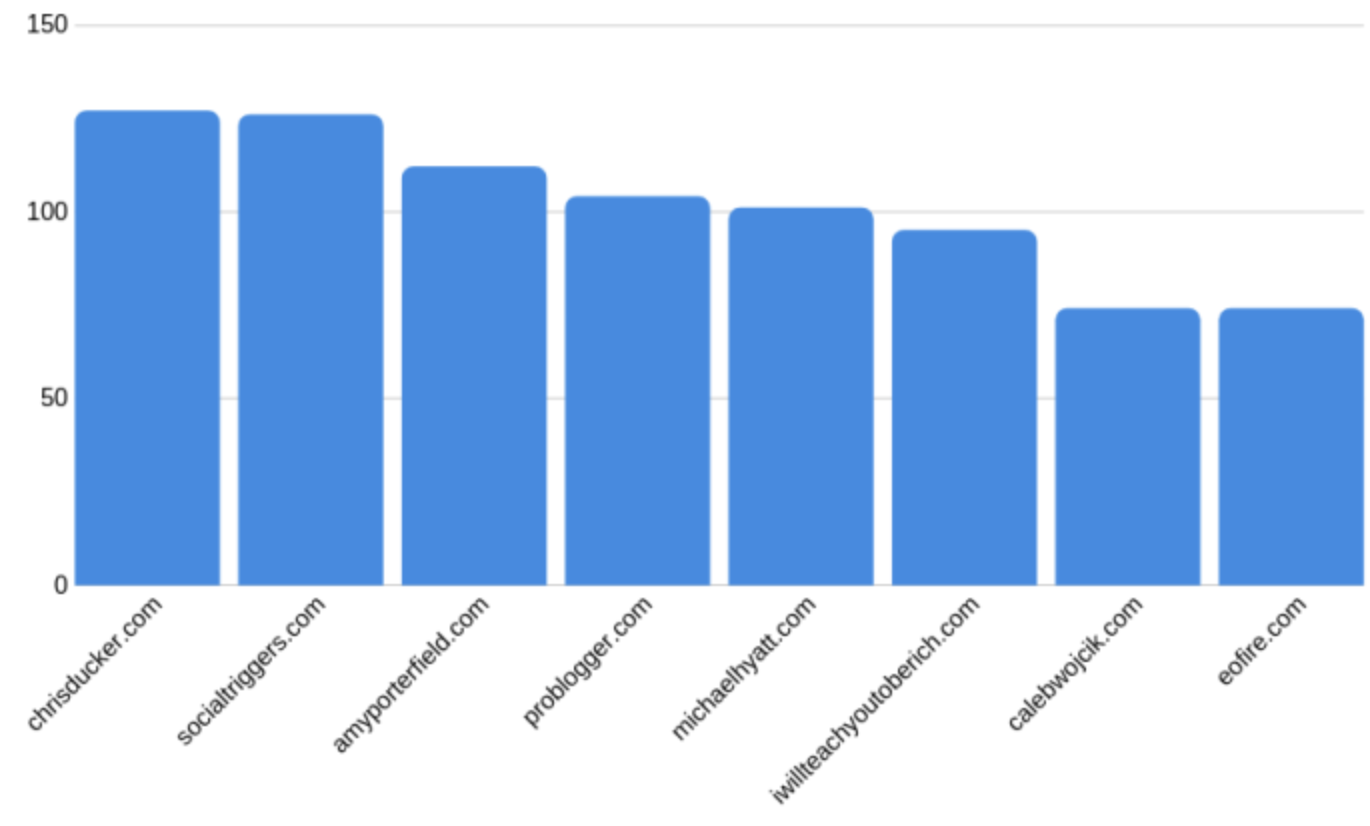 graph of most linked to sites from smartpassiveincomecom